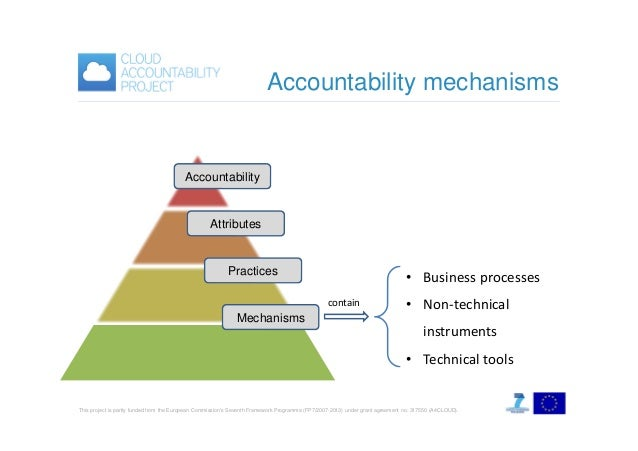 Accountability mechanisms  Accountability  Attributes  Practices  • Business processes contain  Mechanisms  • Non-technica...