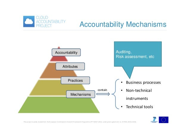 Accountability Mechanisms  Auditing, Risk assessment, etc  Accountability  Attributes  Practices  • Business processes con...
