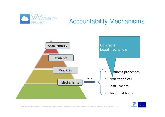 Accountability Mechanisms  Contracts, Legal means, etc  Accountability  Attributes  Practices  • Business processes contai...