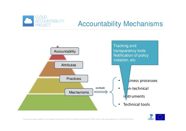 Accountability Mechanisms Tracking and transparency tools Notification of policy violation, etc  Accountability  Attribute...