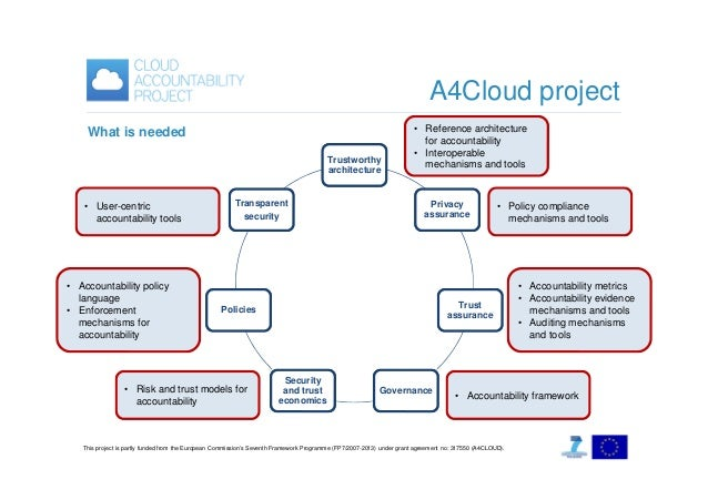 A4Cloud project What is needed Trustworthy architecture  • User-centric accountability tools  • Accountability policy lang...