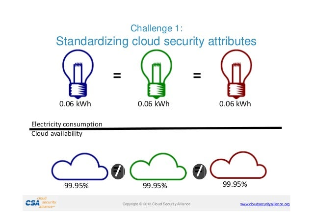 Challenge 1:  Standardizing cloud security attributes  = 0.06 kWh  = 0.06 kWh  0.06 kWh  Electricity consumption Cloud ava...