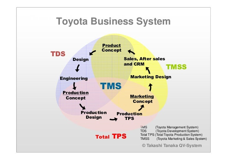 toyota using scientific management Approach to scientific management (now known as taylorism), that divided  management  family during world war ii, toyota built trucks largely using the  craft.