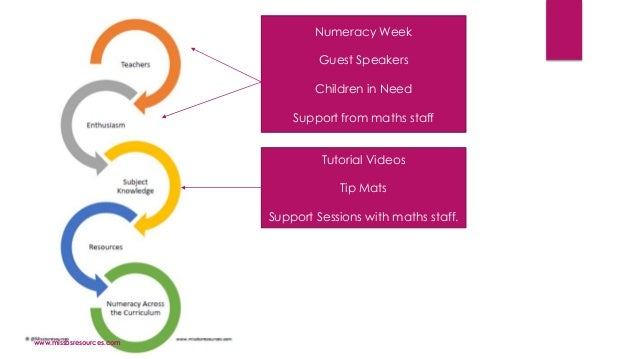 Numeracy Week Guest Speakers Children in Need Support from maths staff Tutorial Videos Tip Mats Support Sessions with math...