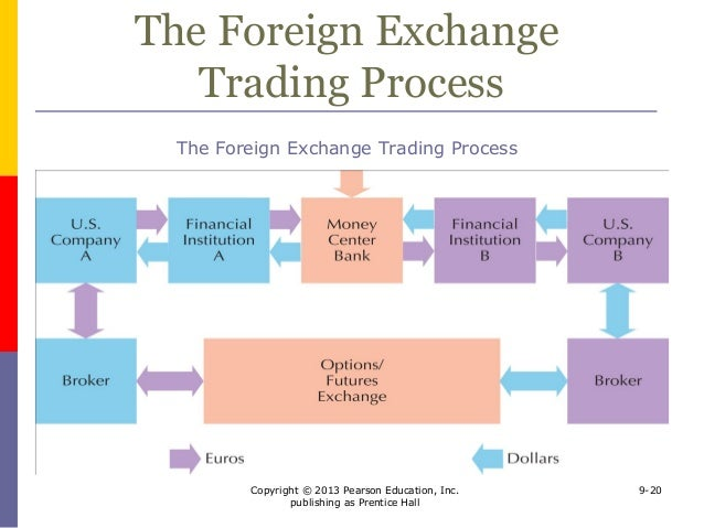 Market for foreign exchange