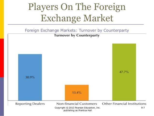 How the foreign exchange market works