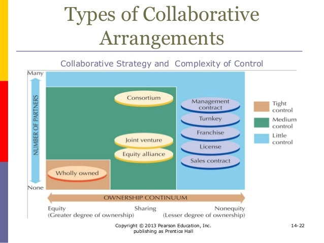 Collaborative Teaching Strategies : Direct investment and collaborative strategies