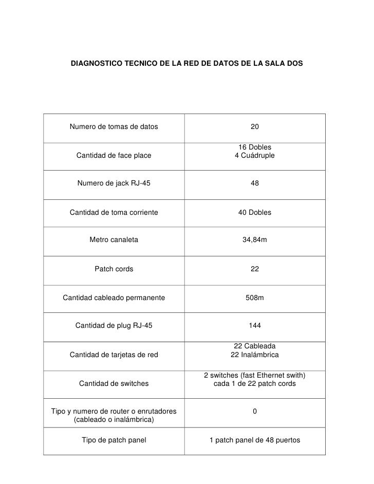 DIAGNOSTICO TECNICO DE LA RED DE DATOS DE LA SALA DOS     Numero de tomas de datos                         20             ...