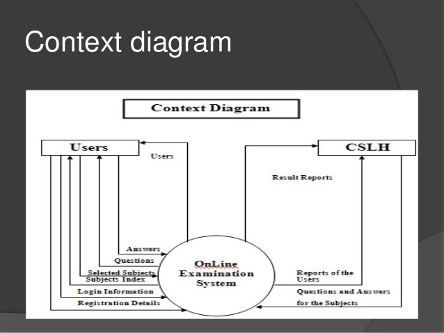 Online examination system 9 context diagram 10 system requirements ccuart Image collections