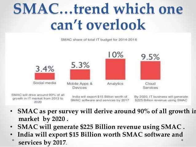 • SMAC as per survey will derive around 90% of all growth in market by 2020 . • SMAC will generate $225 Billion revenue us...