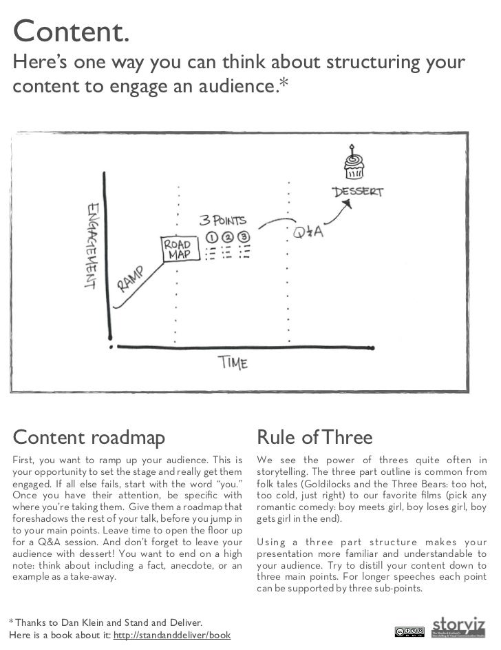 Content.Here's one way you can think about structuring yourcontent to engage an audience.*Content roadmap                 ...