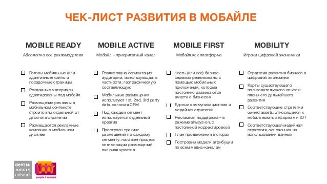 ЧЕК-ЛИСТ РАЗВИТИЯ В МОБАЙЛЕ MOBILE READY  MOBILE ACTIVE  MOBILE FIRST  MOBILITY Абсолютно все рекламодатели Готовы мобильн...