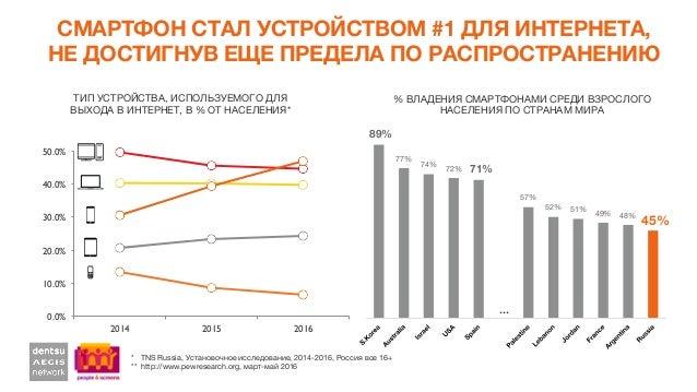 СМАРТФОН СТАЛ УСТРОЙСТВОМ #1 ДЛЯ ИНТЕРНЕТА, НЕ ДОСТИГНУВ ЕЩЕ ПРЕДЕЛА ПО РАСПРОСТРАНЕНИЮ * TNS Russia, Установочное исслед...