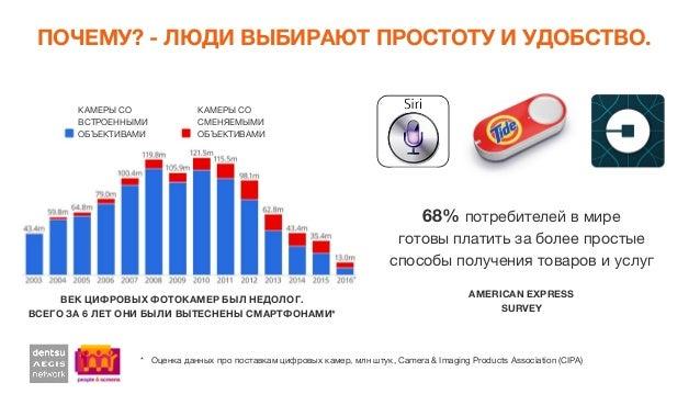 ПОЧЕМУ? - ЛЮДИ ВЫБИРАЮТ ПРОСТОТУ И УДОБСТВО. 68% потребителей в мире готовы платить за более простые способы получения то...