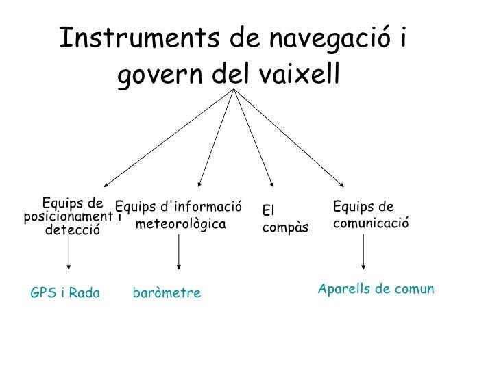 Instruments de navegació i govern del vaixell   Equips de posicionament i detecció Equips d'informació  meteorològica El c...