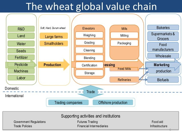 A Global Value Chain Analysis of Food Security and Food Staples for M…