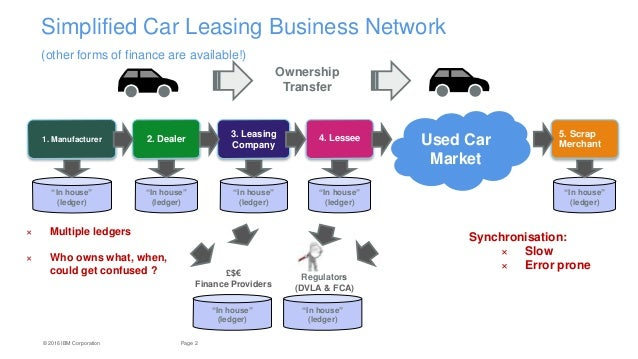 Car Leasing Documents