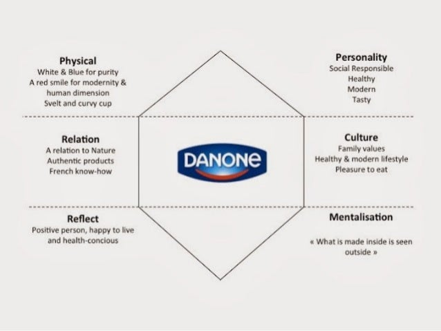 marketing danone Danone - a trade promotion forecasting case study - learn how danone provided reliable detailed modeling of trade promotion uplift for sales and marketing and further improved their forecast accuracy.