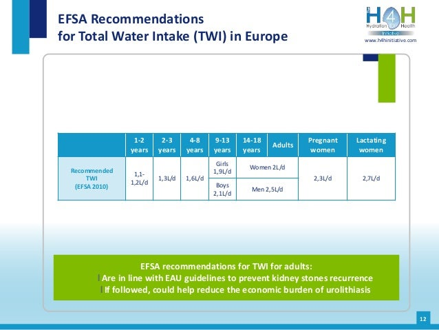 EFSA Recommendations for Total Water Intake (TWI) in Europe 1-2 years 2-3 years 4-8 years 9-13 years 14-18 years Adults Pr...