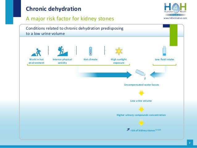 Chronic dehydration A major risk factor for kidney stones Conditions related to chronic dehydration predisposing to a low ...