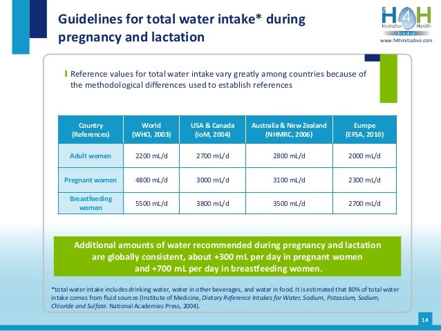 Reference values for total water intake vary greatly among countries because of the methodological differences used to est...