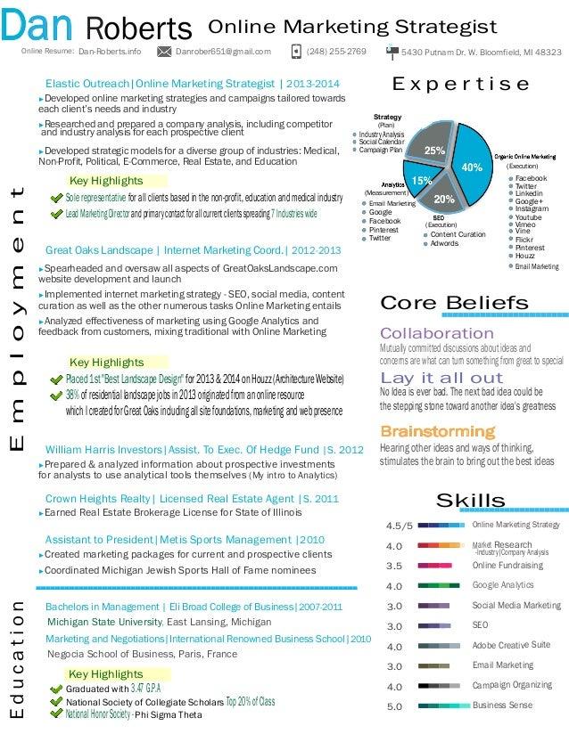 online marketing resumes