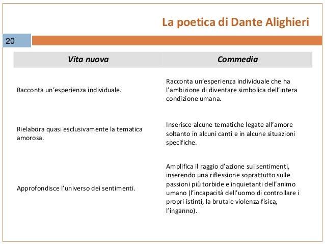 Dante alighieri - 20 finestre sulla vita di dante ...