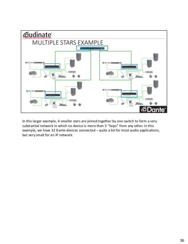 Dante Audio Networking Fundamentals