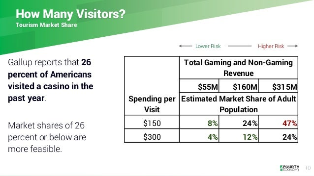 How Many Visitors? Tourism Market Share Gallup reports that 26 percent of Americans visited a casino in the past year. Mar...