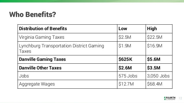 12 Who Benefits? Distribution of Benefits Low High Virginia Gaming Taxes $2.5M $22.5M Lynchburg Transportation District Ga...