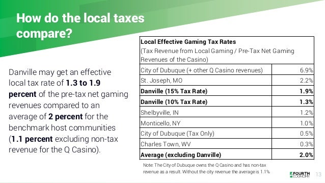 13 How do the local taxes compare? Danville may get an effective local tax rate of 1.3 to 1.9 percent of the pre-tax net g...