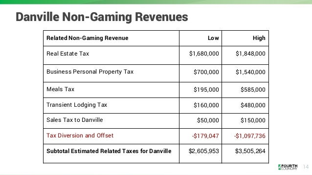 14 Danville Non-Gaming Revenues Related Non-Gaming Revenue Low High Real Estate Tax $1,680,000 $1,848,000 Business Persona...