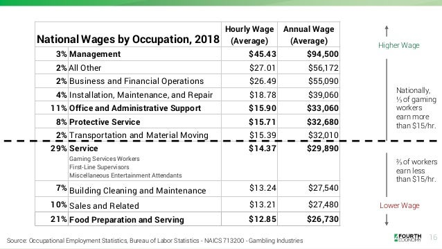 16 National Wages by Occupation, 2018 Hourly Wage (Average) Annual Wage (Average) 3% Management $45.43 $94,500 2%All Other...
