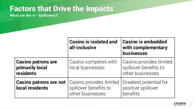 Factors that Drive the Impacts What are the +/- Spillovers? 20 Casino is isolated and all-inclusive Casino is embedded wit...
