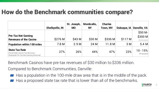 8 Benchmark Casinos have pre-tax revenues of $30 million to $336 million. Compared to Benchmark Communities, Danville: ▰ H...