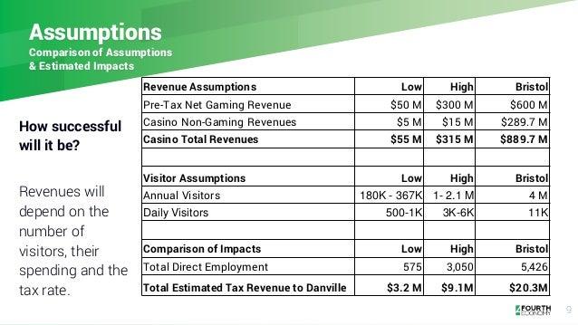 9 Assumptions Comparison of Assumptions & Estimated Impacts Revenue Assumptions Low High Bristol Pre-Tax Net Gaming Revenu...