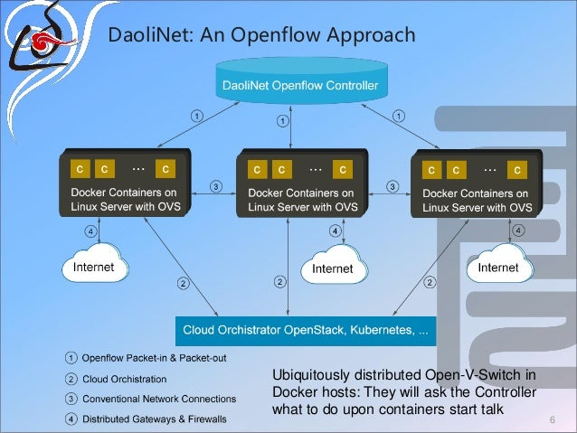 DaoliNet: An Openflow Approach 6 Ubiquitously distributed Open-V-Switch in Docker hosts: They will ask the Controller what...