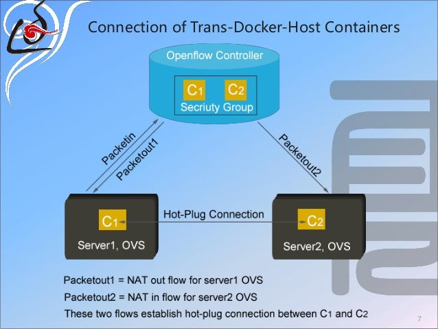Connection of Trans-Docker-Host Containers 7