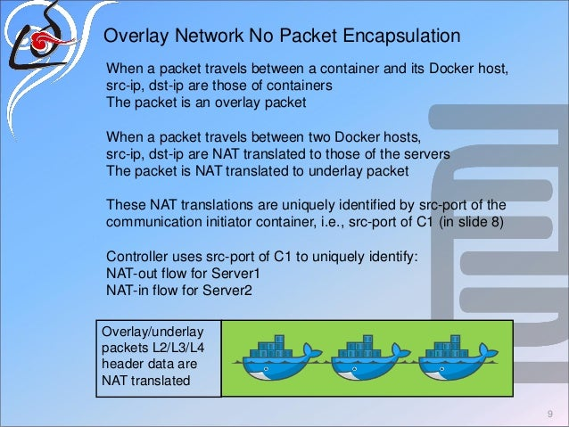 9 Overlay Network No Packet Encapsulation Overlay/underlay packets L2/L3/L4 header data are NAT translated When a packet t...