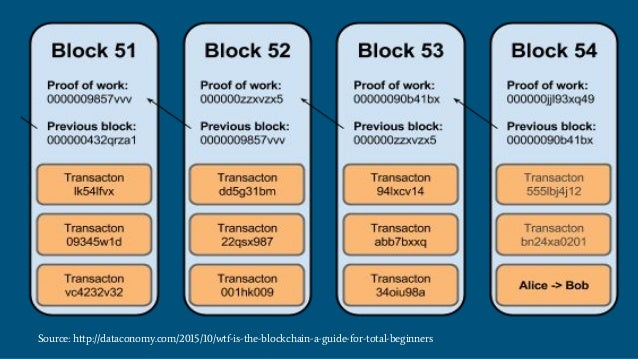 Source: http://dataconomy.com/2015/10/wtf-is-the-blockchain-a-guide-for-total-beginners