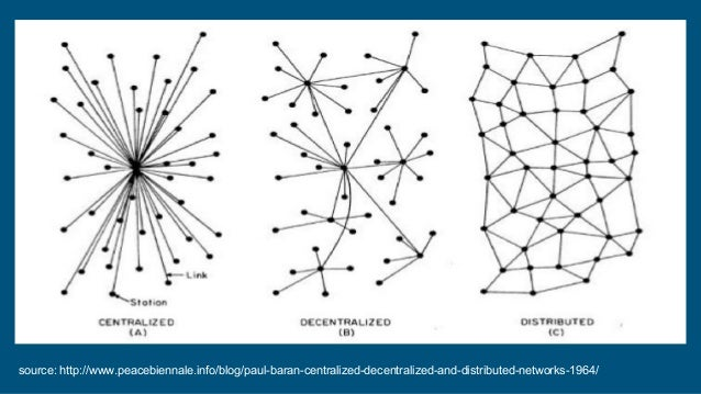source: http://www.peacebiennale.info/blog/paul-baran-centralized-decentralized-and-distributed-networks-1964/