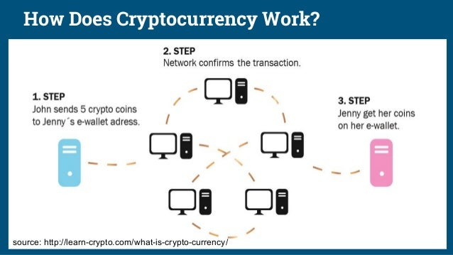 How Does Cryptocurrency Work? source: http://learn-crypto.com/what-is-crypto-currency/