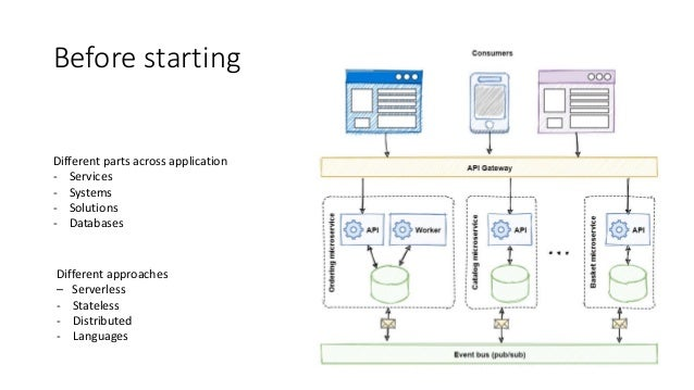 """.Net Online TechTalk """"Your application is going to stay more serverless by using DAPR and Azure Functions together"""" Slide 3"""