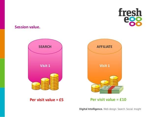 Session value.             SEARCH               AFFILIATE              Visit 1               Visit 1        Per visit valu...