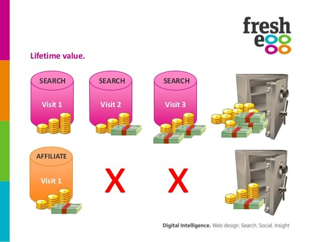 Lifetime value.  SEARCH          SEARCH    SEARCH   Visit 1        Visit 2   Visit 3 AFFILIATE  Visit 1                   ...