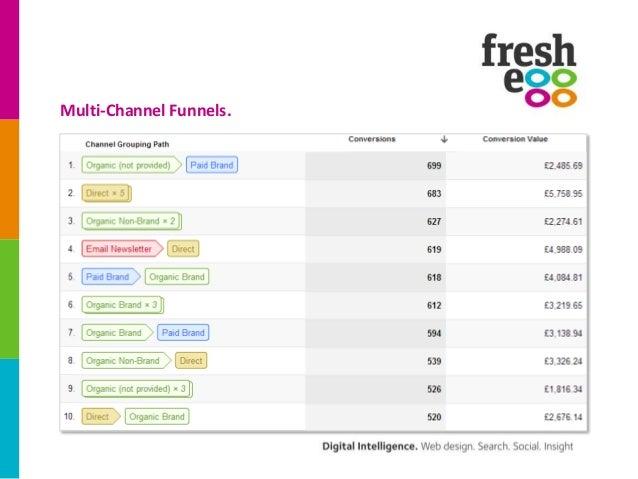 Multi-Channel Funnels.