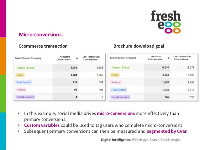 Micro-conversions.Ecommerce transaction                      Brochure download goal• In this example, social media drives ...