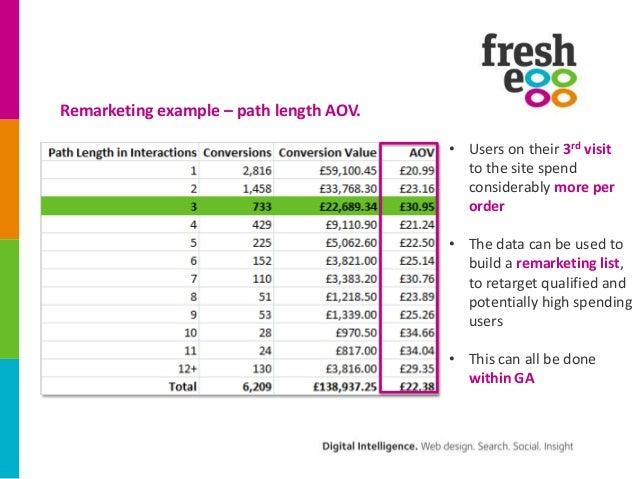 Remarketing example – path length AOV.                                         • Users on their 3rd visit                 ...