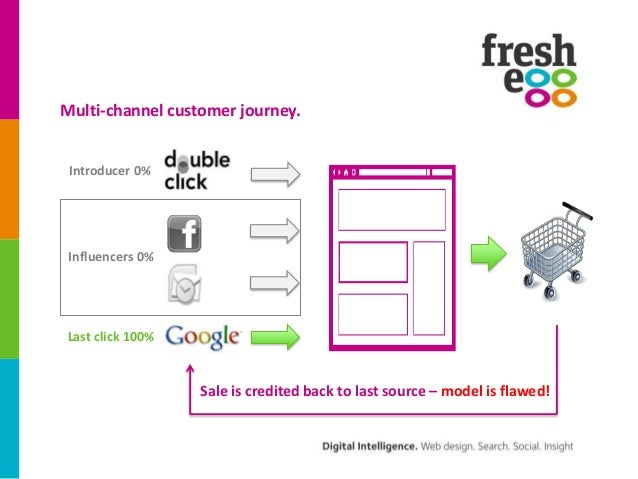 Multi-channel customer journey. Introducer 0% Influencers 0%Last click 100%                  Sale is credited back to last...