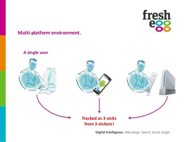Multi-platform environment.  A single user                              Tracked as 3 visits                               ...